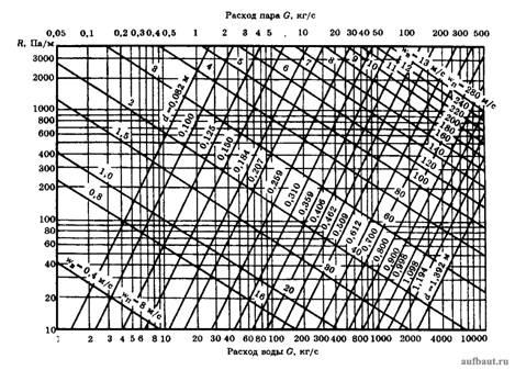 Номограмма для гидравлического расчета трубопроводов