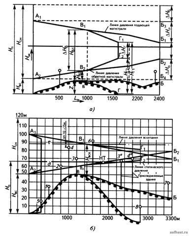 Пьезометрический график