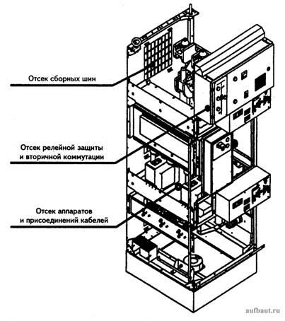 Ячейка КСО-6(10)-Э1 «Аврора»