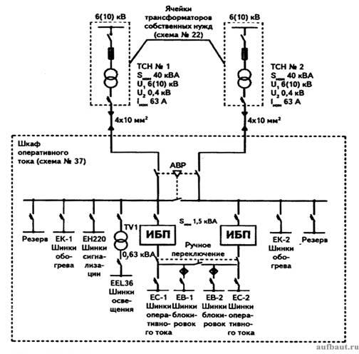 Схема организации оперативного